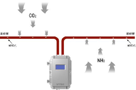 威探智能,主动采样式有毒气体探测,早期有毒气体探测